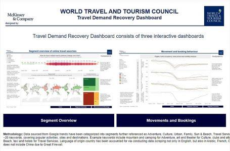WTTC lanza panel interactivo sobre recuperación de la demanda de viajes